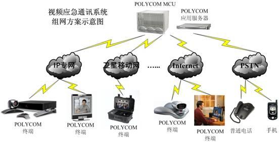 宝利通(Polycom)视频应急通讯解决方案